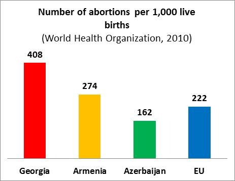 azerbaijan selective abortions