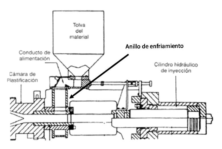 INYECCION DE MATERIALES PLASTICOS I   Tecnología de los Plásticos