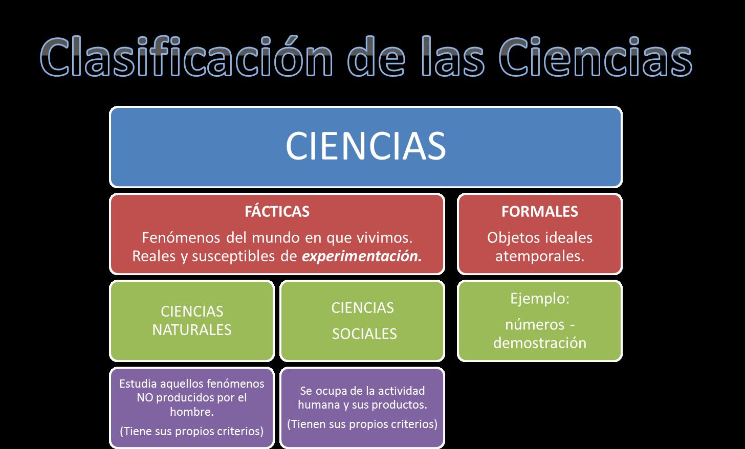 Clasificacion de las ciencias for Clasificacion de los planos arquitectonicos
