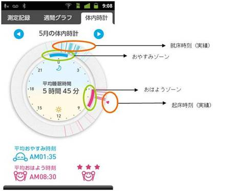 HSL-001 OMRON 睡眠計鬧鐘 app確認你的體內時鐘