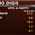Sondaggio a SKY TG24 come votano gli italiani e cosa pensano della TAV