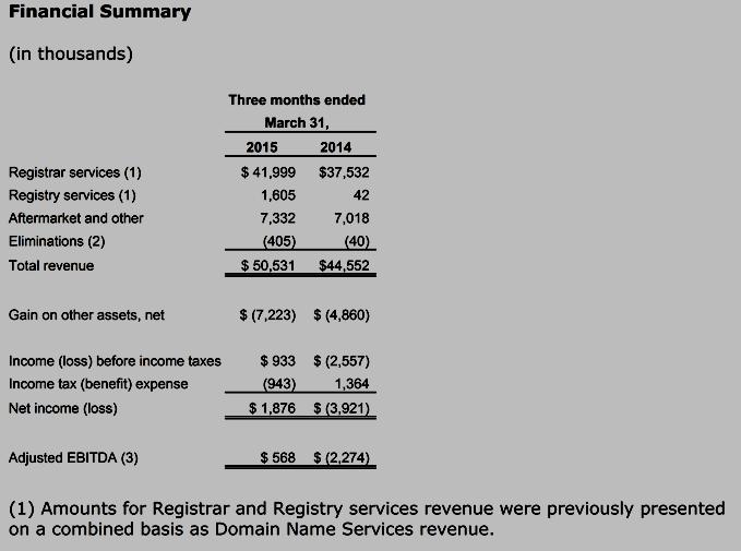 Rightside Q1 2015 financial summary