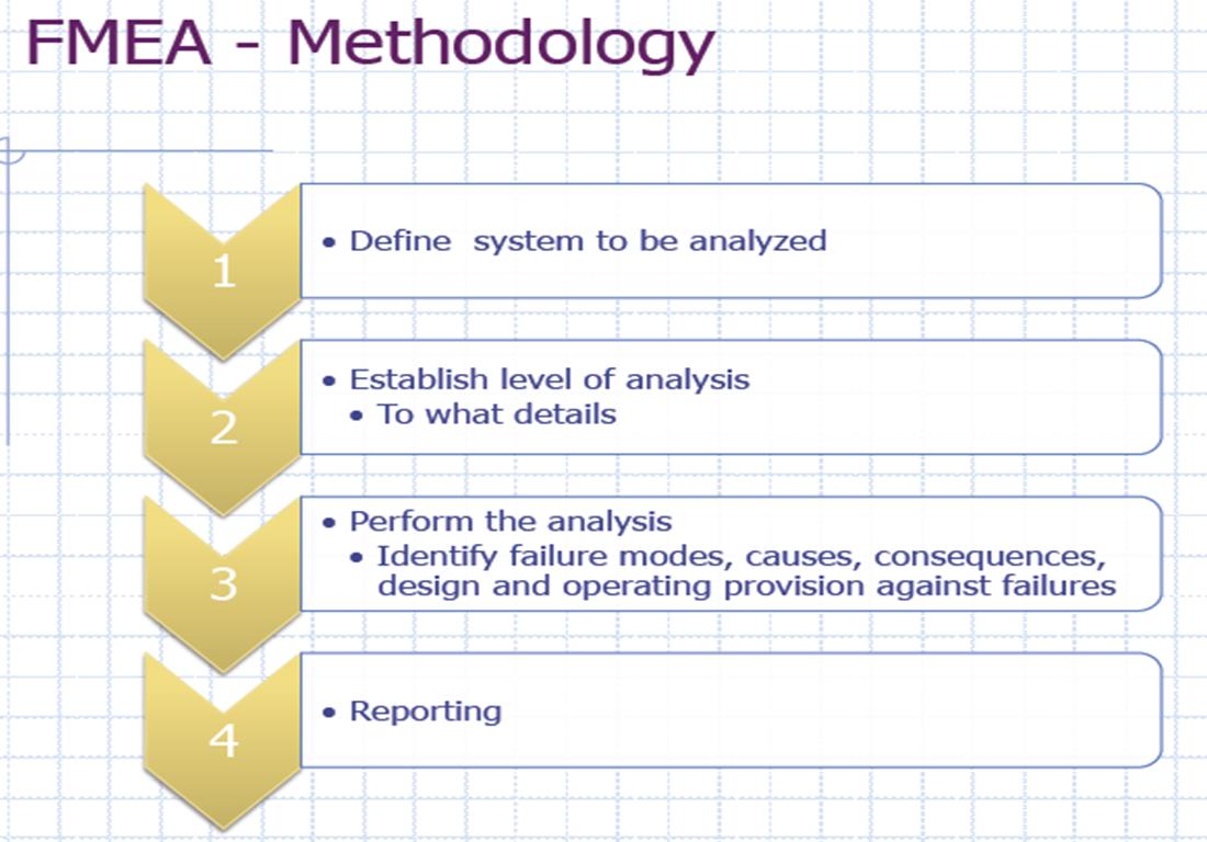 Fmea Methodologies