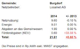 So viel kostet KWh Strom in: