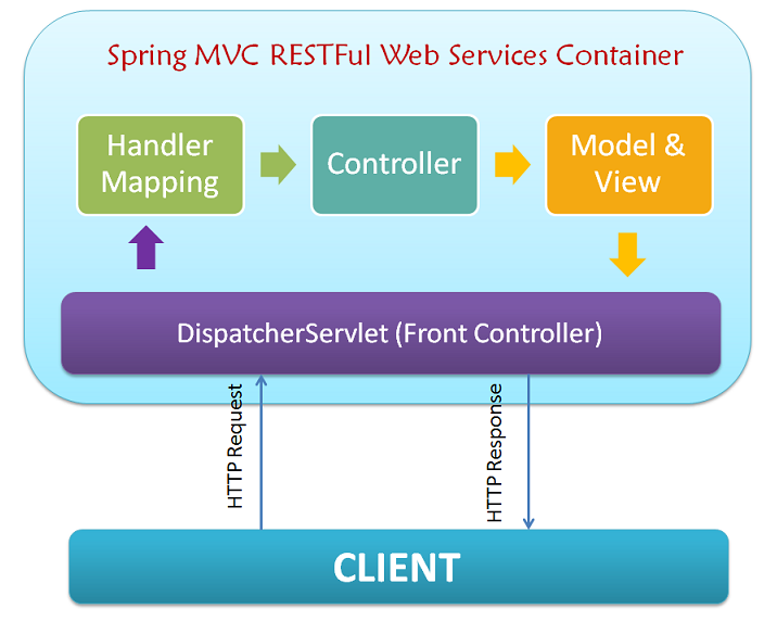 Web writing services with spring boot