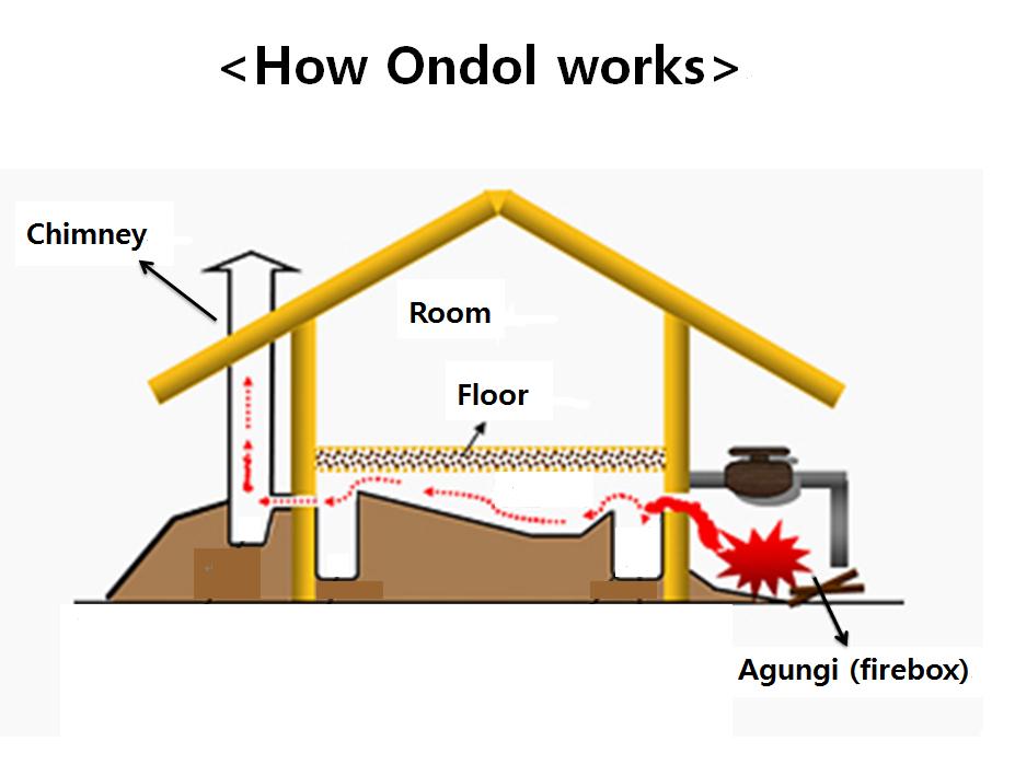 Ondol The Warm Floor Warms Us