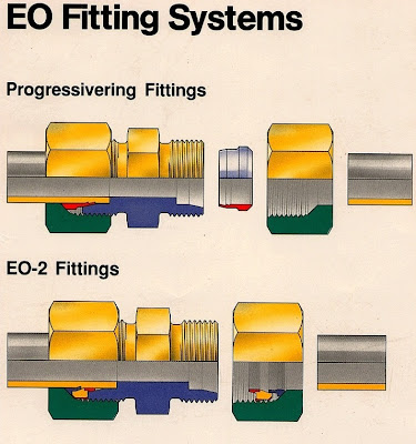 EO Fitting Systems