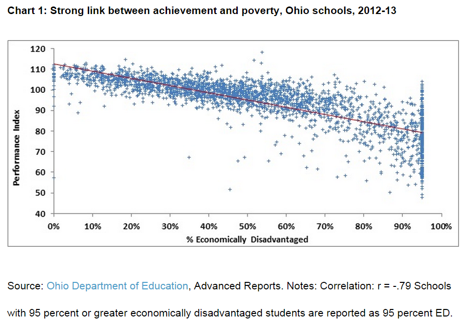 poverty line and the relationship between poverty and education Absolute poverty refers to a set standard which is consistent over time and between countries first introduced in 1990, the dollar a day poverty line measured absolute poverty by the standards of the world's poorest countries.