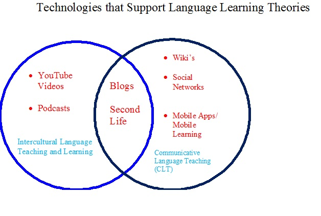 Slat2002 assessment 3 your beliefs about language learning and as a language learner in the 21st century i already use technology to an extent in learning my language on many occasions i have used online translators or ccuart Images