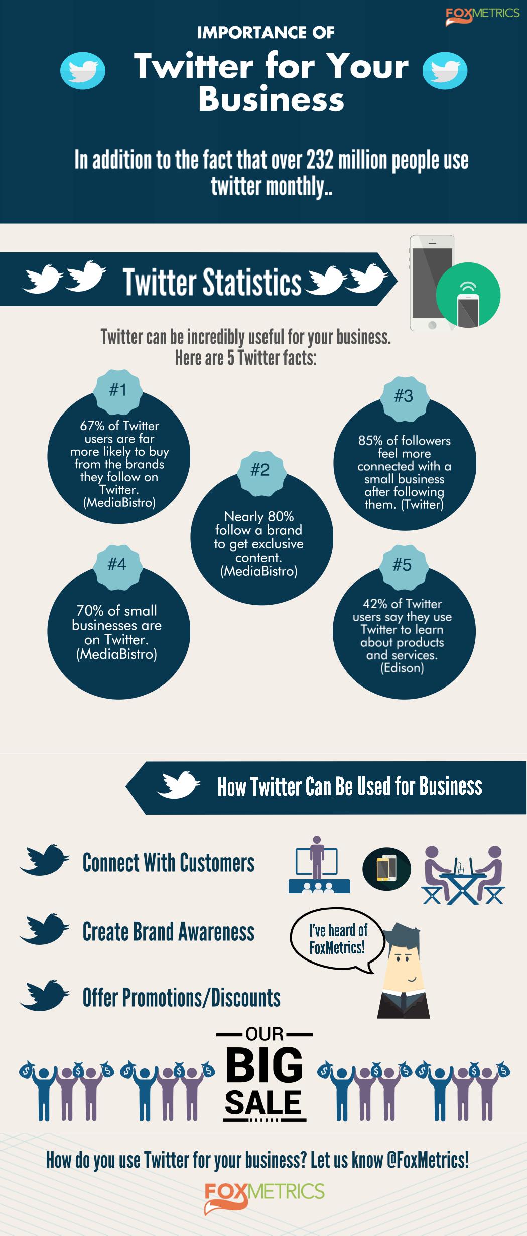 Twitter social media data analytics