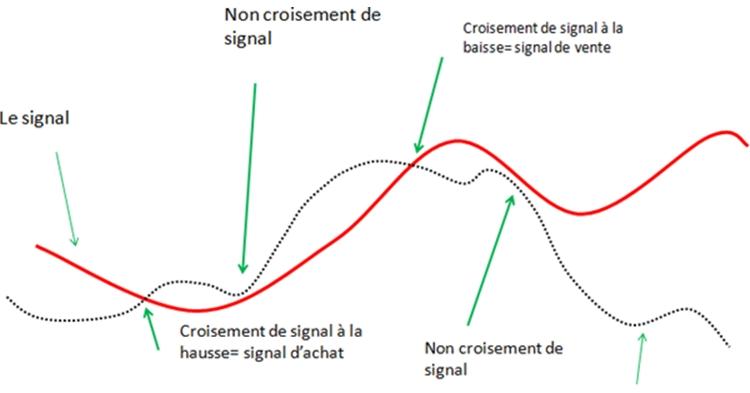 MACD-NON-CROISEMENT-SIGNAL