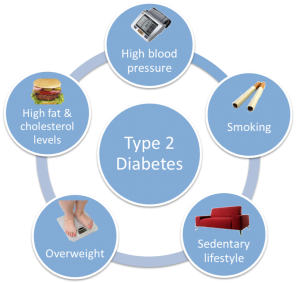 Causes of Type 2 Diabetes mellitus