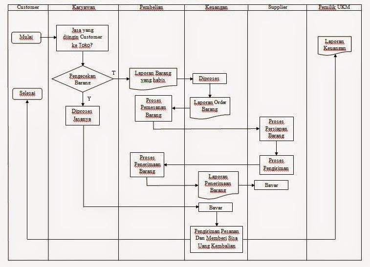 contoh diagram flowchart perusahaan images