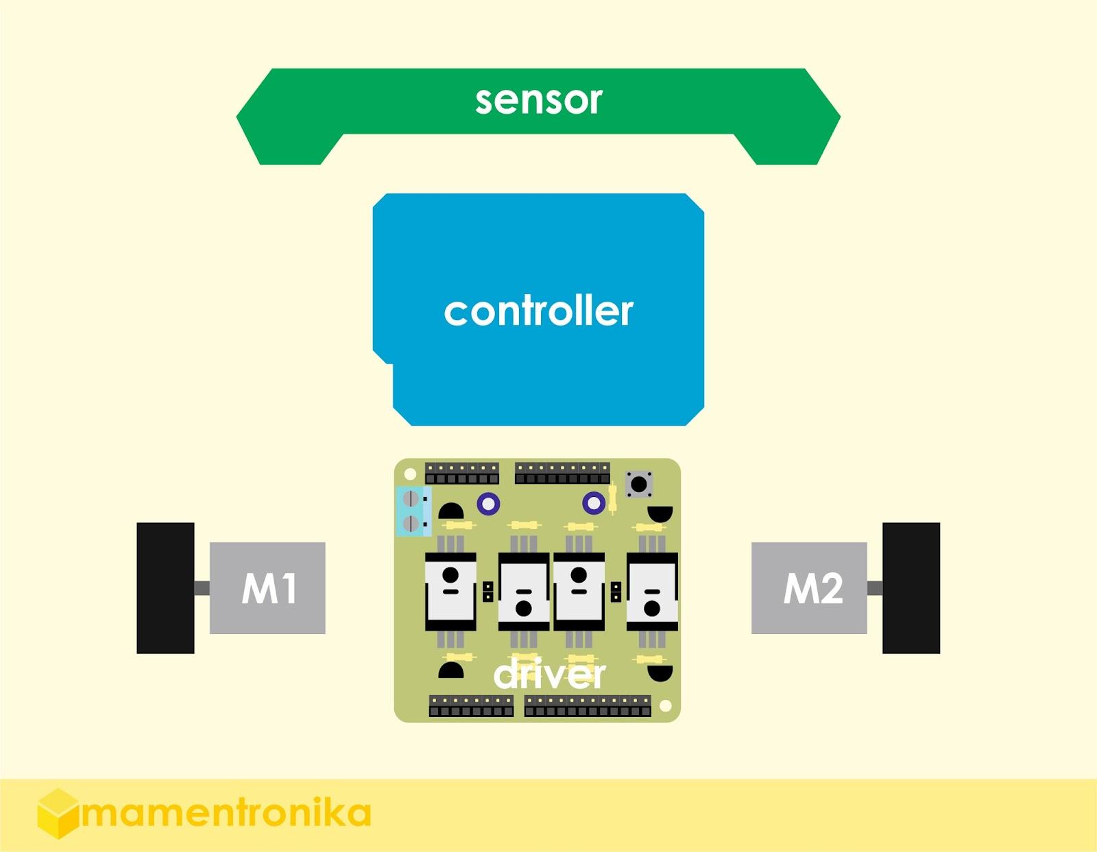 Mamentronika 2015 skema robot line follower ccuart Image collections