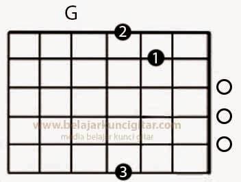 gambar kunci gitar G dan tutorial