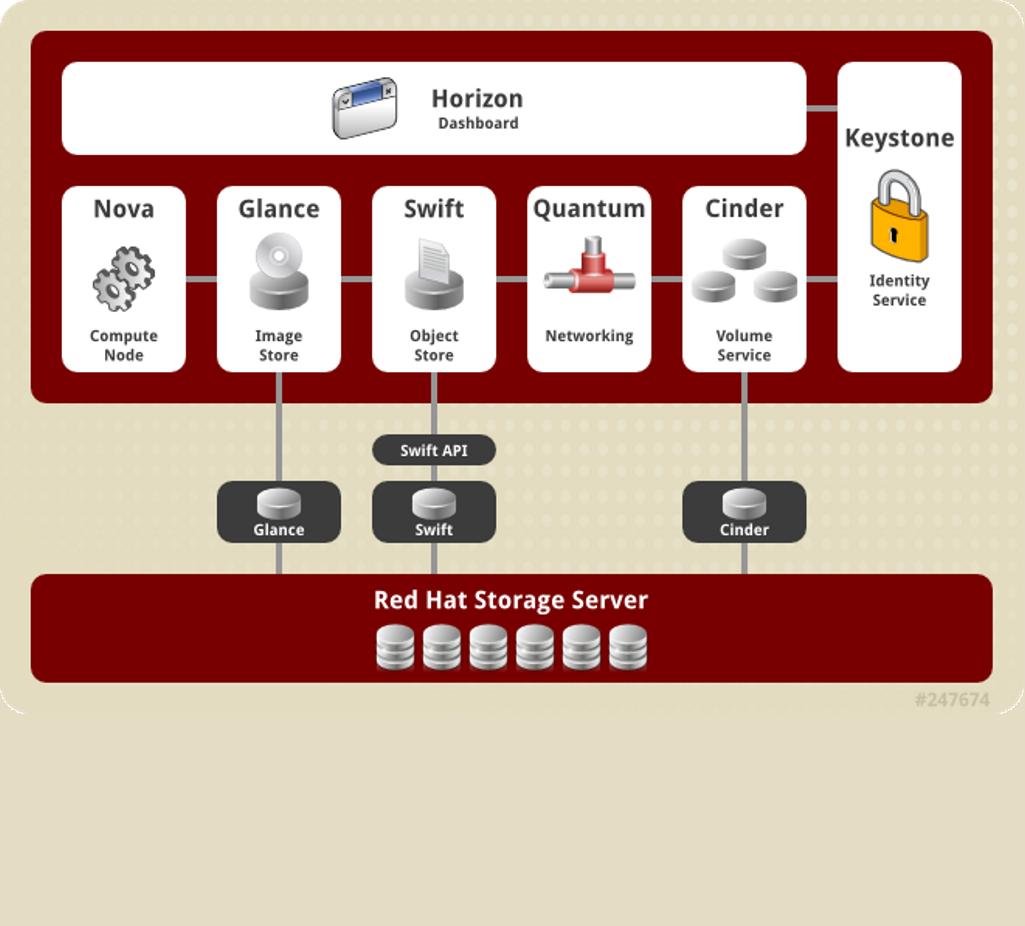 What is red hat openstack cloud platform baditri Gallery