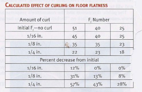 Concrete Floor Flatness Chart Carpet Vidalondon