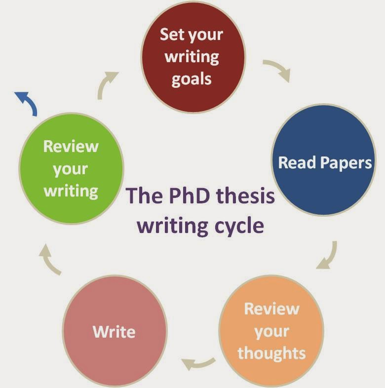 Difference between thesis writing and research paper writing