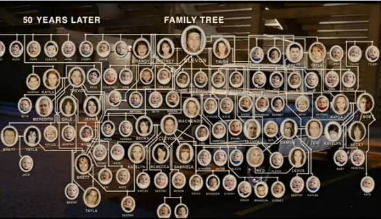 kennedy family genetic traits Kennedy disease is caused by a change (mutation) in the ar gene that  is  suspected based on physical signs and symptoms, and sometimes family history.