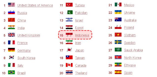 Kekuatan Militer Indonesia Ranking 15 Dunia - Update GFP Tahun 2013