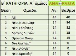 B1 ΕΠΣΛ ΤΕΛΙΚΗ