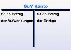 Gewinn- und Verlustkonto (GuV)
