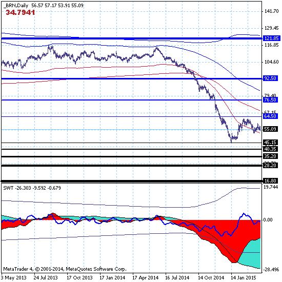 Брент - 03.04.15. Нефть торгуется в коррекционном канале среднесрочного тренда 45.15-64.50.