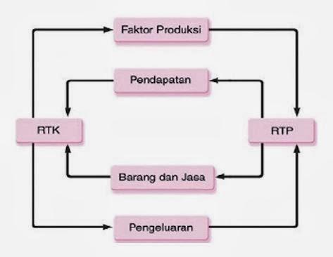 Konsep perekonomian dua sektor qbox sciences interaksi antara rtk dan rtp seperti dijelaskan diaatas dapat dibuat dalam sebuah diagram sebagai berikut ccuart Image collections