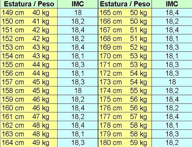 Tabla de peso