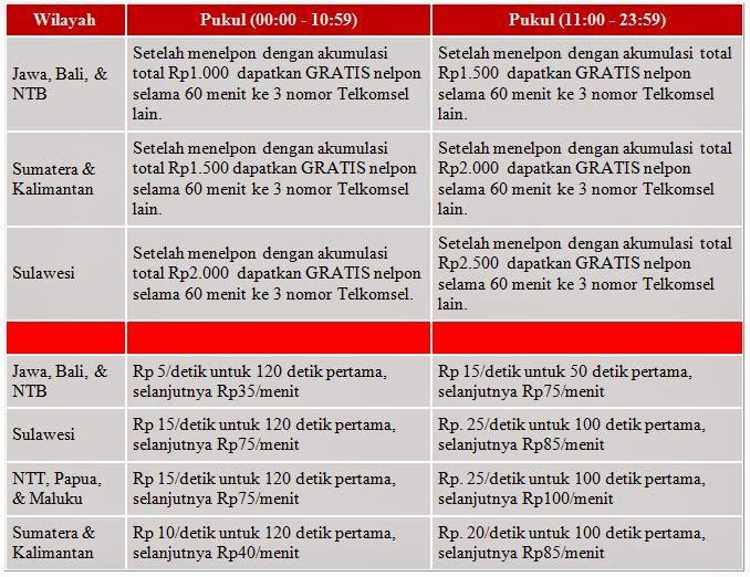 Paket Nelpon Dan Sms Murah Simpati Talkmania Paket Internet | Share ...