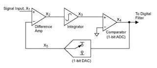 conversor analógico-digital delta-sigma