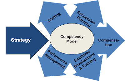to be a competence hr practitioner
