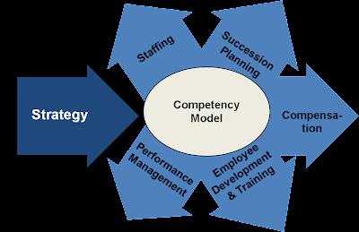 bp core competencies