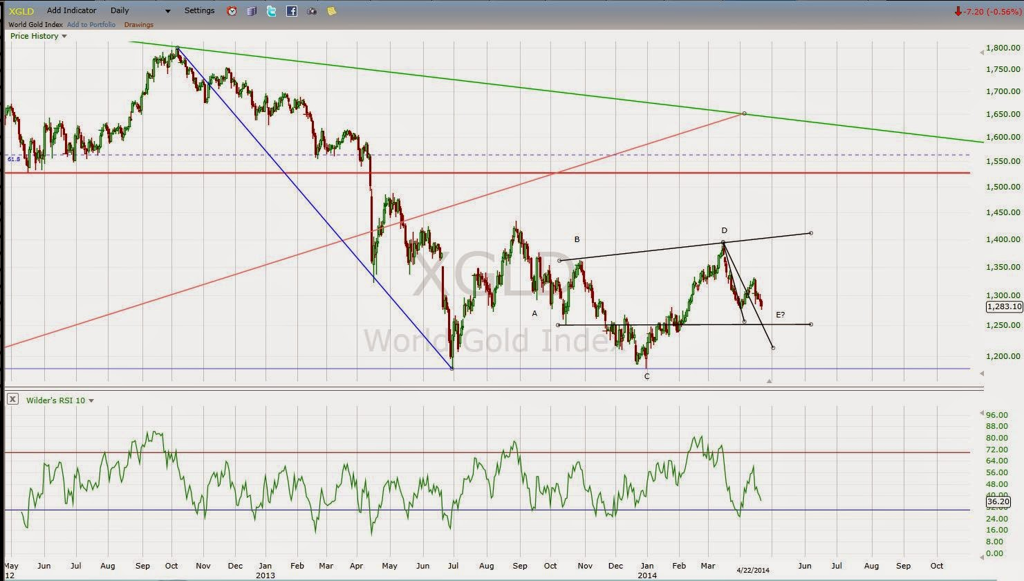 gold chart neutral Triangle completing