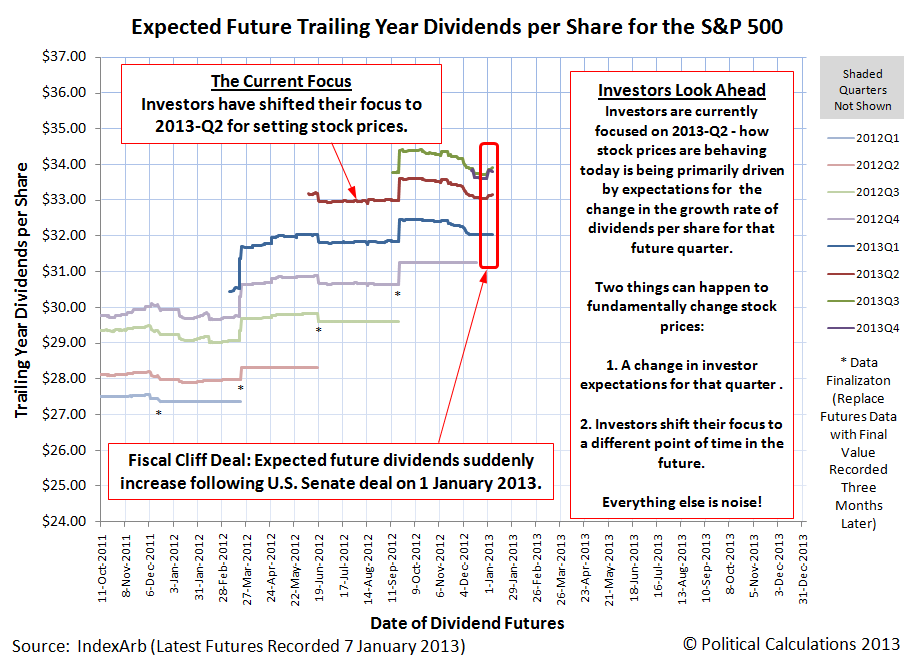 Expected Future Trailing Year Dividends per Share for the S&P 500 as of 7 January 2013