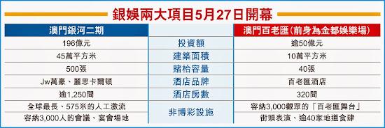 銀娛 0027 兩大項目5月27日開幕
