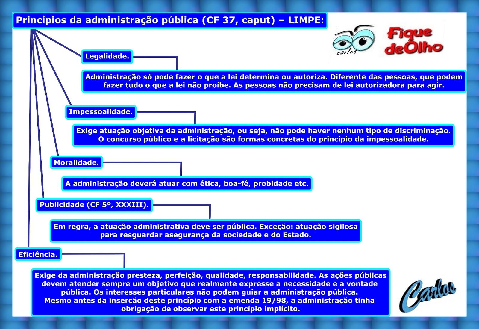 Princípios da adm. pública (CF 37) – LIMPE