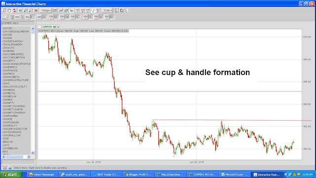 CUP & HANDLE FORMATION