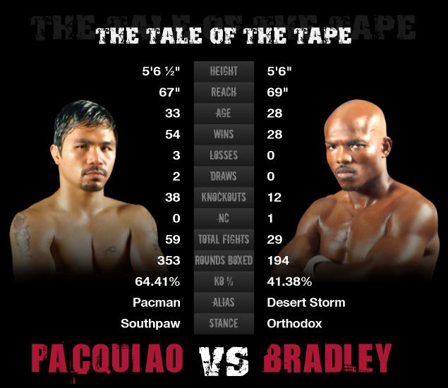 Manny Pacquiao vs Timothy Bradley Jr  Watch Online Manny Pacquiao Vs Timothy Bradley April 12