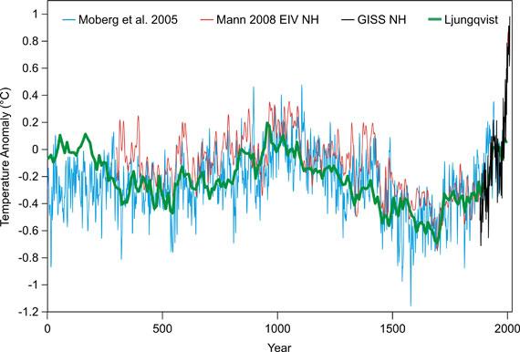 Mesures des anomalies de température sur 2000 ans Moberg 2005