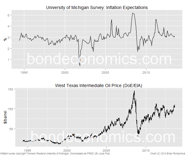 Inflation expecations and oil prices