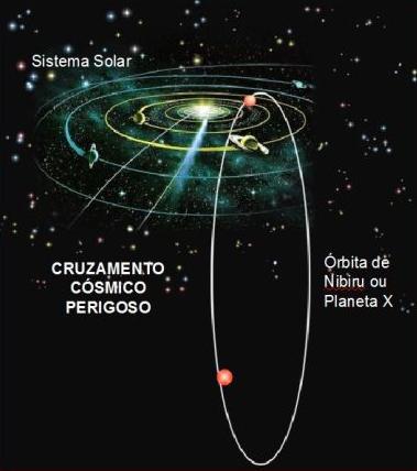Nibiru paralelo a ecliptica, 33 graus, astro intruso no sistema solar