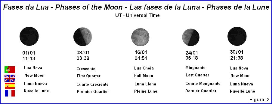 Qual A Lua Que Estamos Hoje 2015