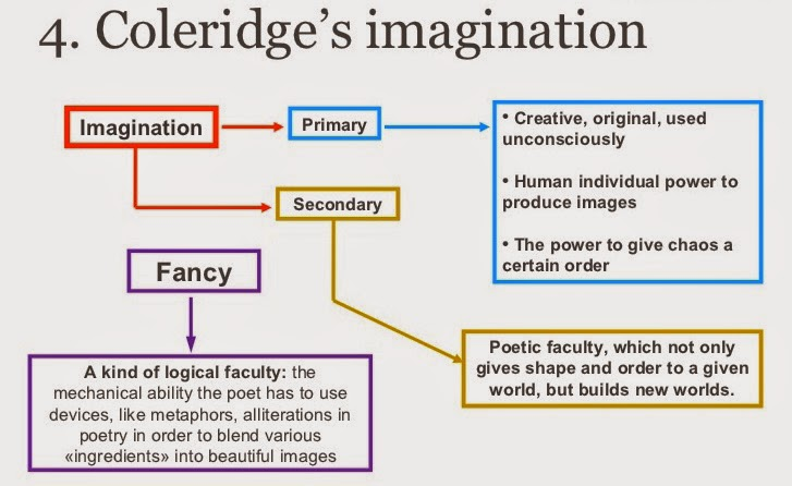 imagination and fancy in coleridges biographia Biographia literaria: coleridge's theory of imagination biographia literaria is samuel coleridge's 'unplanned' masterpiece a disquisition on the 'powers of association' and on the 'generic' difference between fancy and imagination he did not 'altogether insert.