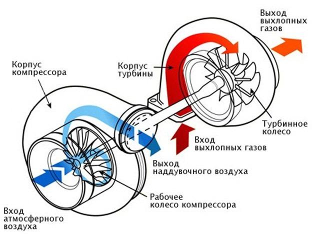 рабочие обороты турбины bmw