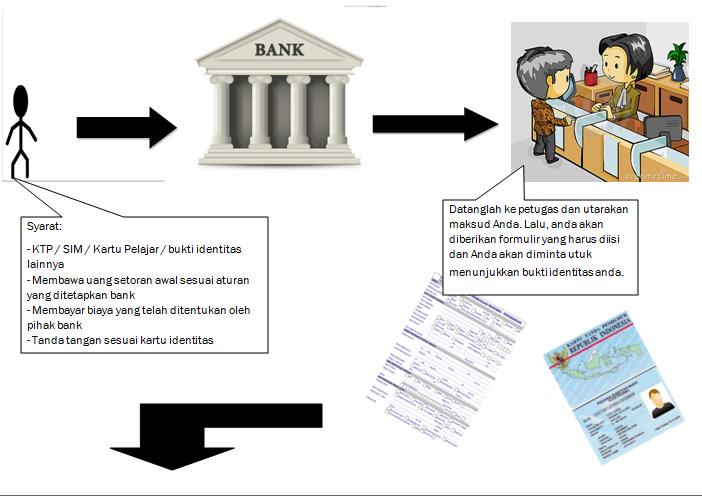 XI IPA 5: Cara Membuat Rekening Tabungan di Bank
