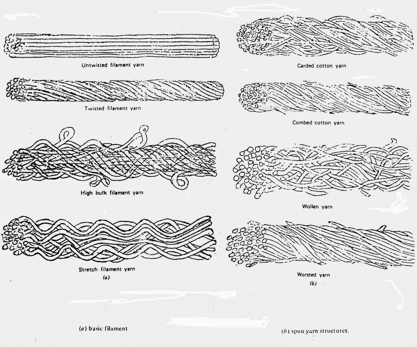 Crocheting Yarn Types : yarns definition of yarn yarns from fibers to yarns definition of yarn ...