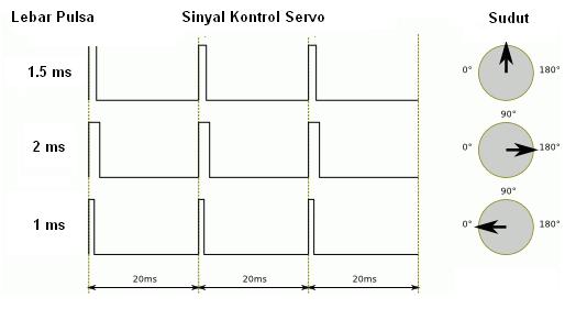 Kendali motor servo dengan pulse width modulation pwm for Servo motor pulse width