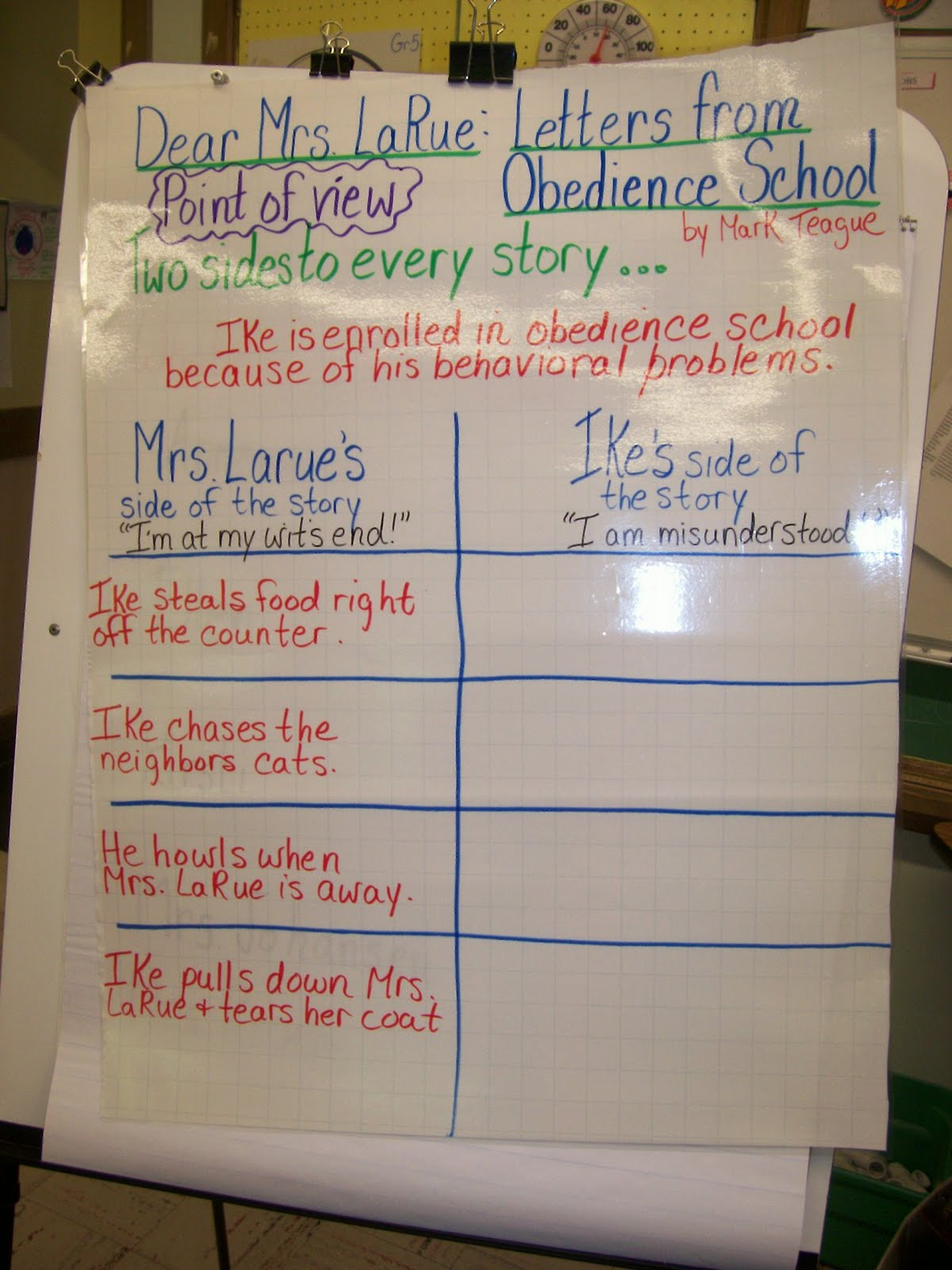 Letter Writing Anchor Chart http://christine-readingisthinking.blogspot.com/2011/04/teaching-point-of-view.html