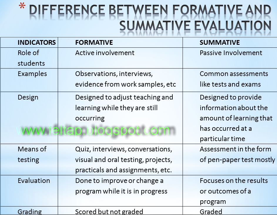 Difference between Formative and Summative Evaluation